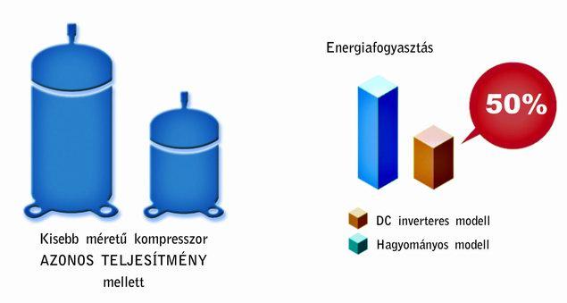 Inverteres klíma-fűtés kevesebb energiafogyasztás